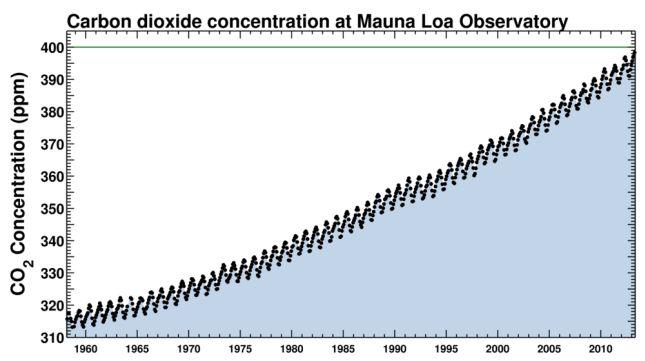 Forrás: Mauna Loa Observatory